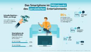 Exklusive Studie zur Smartphone-Nutzung