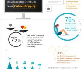 Mehr Vertrauen, mehr Verkäufe: So wichtig sind Kundenbewertungen für Marken und Retailer (Infografik)