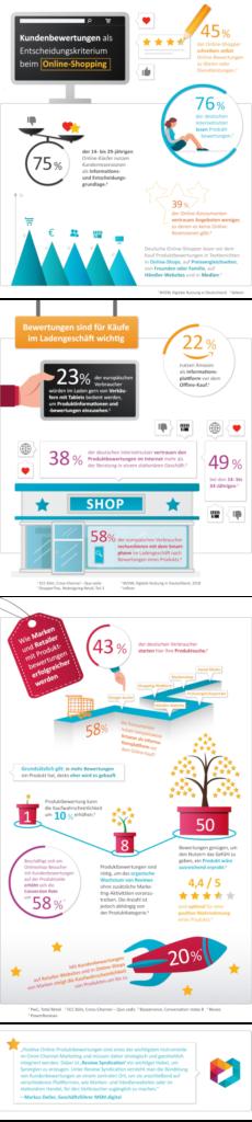 Wie Kundenbewertungen Marketing und Vertrieb pushen