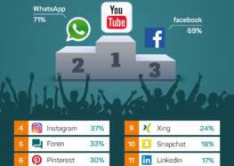 Das sind die beliebtesten Sozialen Medien der Deutschen!