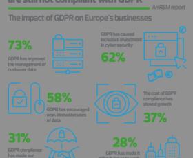 Fast ein Drittel aller europäischen Unternehmen noch nicht DSGVO-konform