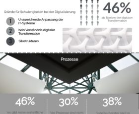 Marketing-Digitalisierung in den Unternehmen weist große Schwächen auf