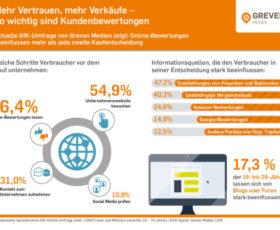 Mehr Vertrauen, mehr Verkäufe – Online-Bewertungen beeinflussen mehr als jede zweite Kaufentscheidung