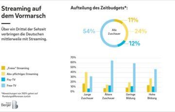 Deutsche TV-Sender im Stresstest: Zuschauer wandern vom TV zum Streaming ab, aber die Sender sind für den Kampf mit Streaming-Anbietern nicht gut gerüstet