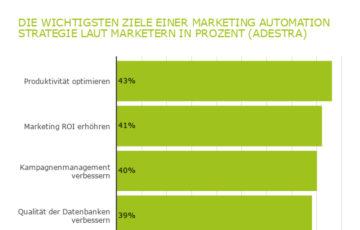 Rückblick: 10 wichtige Marketing Automation Facts [Infografik]