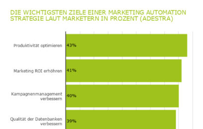 Rückblick: 10 wichtige Marketing Automation Facts [Infografik]