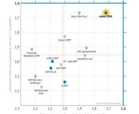 Marktanalyst Trovarit bescheinigt cobra CRM Bestnoten – auch im Vergleich mit internationalen Wettbewerbern.