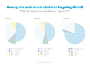 emetriq segmente targeting opt
