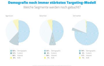 Demografie bleibt stärkstes Targeting-Segment