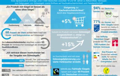 Studie: Gütesiegel beeinflussen Kauf- und Preisbereitschaft erheblich