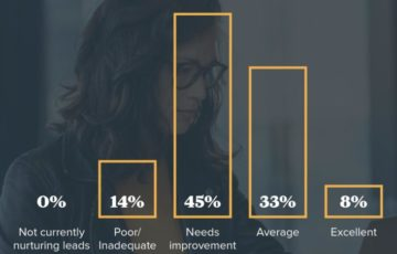 Report: 60% der Marketingspezialisten geben ihren Lead-Nurturingprozessen eine schlechte Note