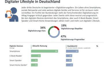 Trendmonitor Deutschland: Verbraucher gespalten zwischen digitaler Konsumlaune und Unbehagen in der digitalen Kultur