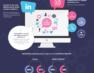 Performancedaten für B2B-Marketing, die Ihnen helfen, sich vom Wettbewerb abzuheben [Infografik].
