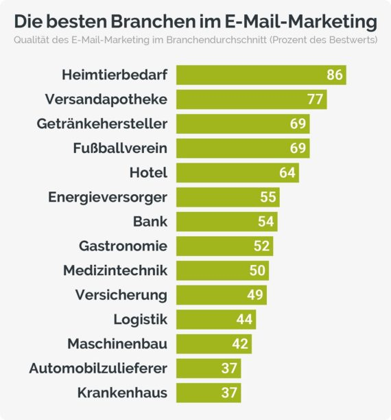 Abbildung I Die besten Branchen im E Mail Marketing e1579614021613