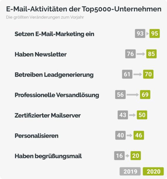 Abbildung I E Mail Aktivitaeten der Top5000 Unternehmen e1579614113648