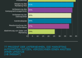 Rückblick: 10 Wichtige Marketing Automation Facts 2019