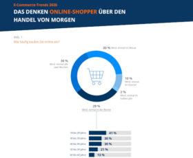 E-Commerce-Trends 2020: Millennials treiben Innovationen voran