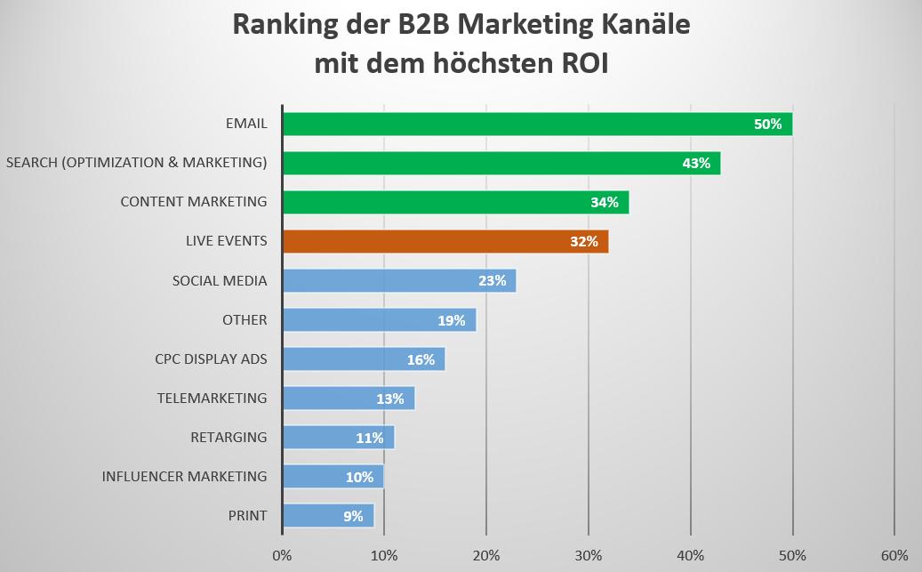 Ranking der B2B Marketing Kanäle mit dem höchsten ROI
