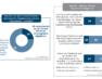 Nachhaltige Veränderungen der E-Commerce-Strategie im B2B-Bereich durch die Coronakrise