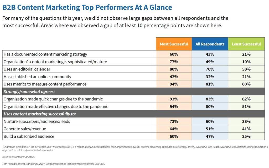 Der B2B Content Marketing Report zeigt die Ausreißer-Gebiete, in denen sich die Top-Performer von anderen abheben.