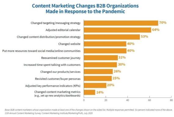Pandemie-Reaktion & Erfolg im Content-Marketing