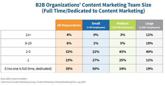 Struktur des Content-Marketing-Teams & Outsourcing