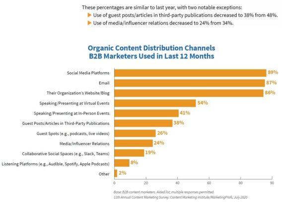 Vertriebskanäle für organischen Content