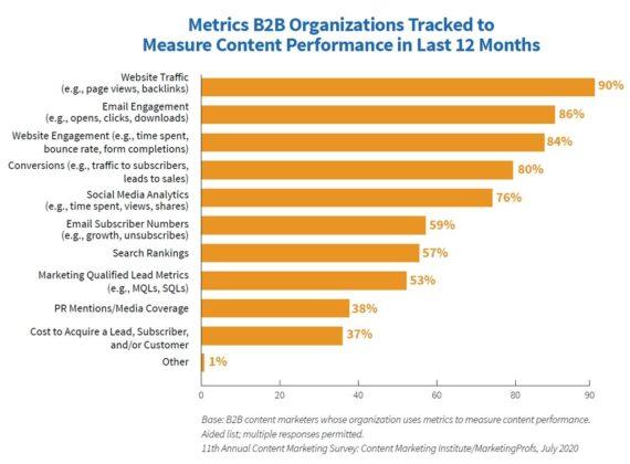 Content-Marketing-Metriken und -Ziele