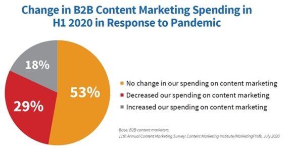 Content-Marketing-Budgets in der Pandemie