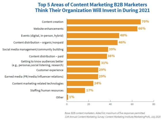 Ausblick auf das Content-Marketing für 2021 laut Content Marketing Report