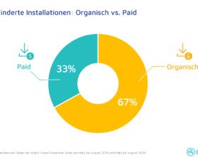 Neue Adjust-Daten zeigen:Deutlich mehr Ad-Fraud in allen App-Kategorien