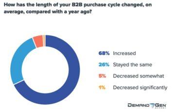 Wie sich der B2B-Einkaufsprozess im Jahr 2020 durch Corona verändert hat